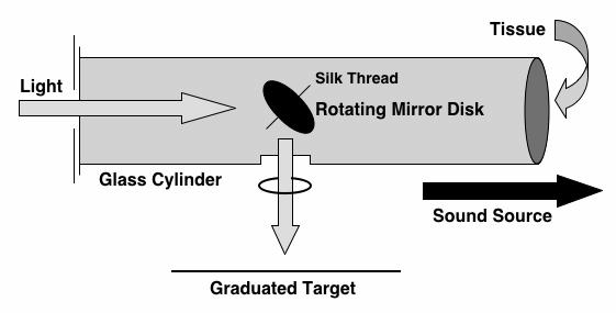 Figure 4 Rayleigh Disc PAE