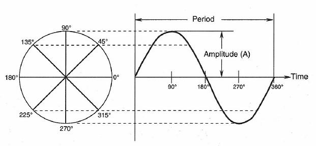 acoustical fundamentals