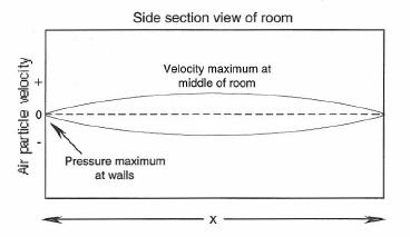 Figure 1-31