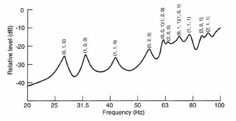 Figure 1-33