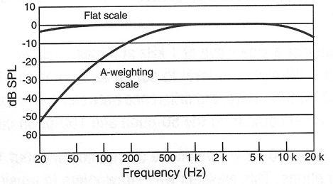 figure-2-2-700