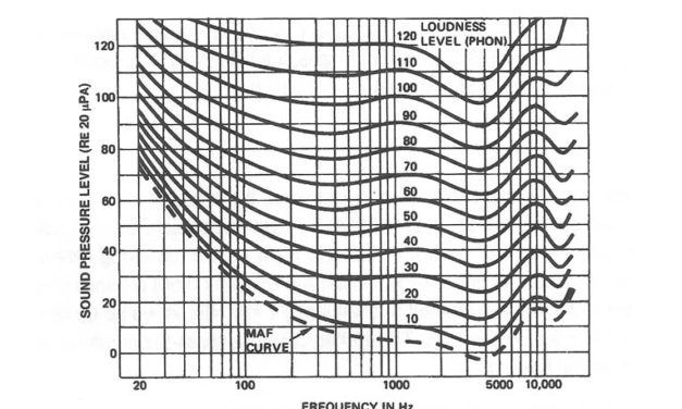 Audio Engineering for Sound Reinforcement: Chapter 2, PSYCHOACOUSTICS-HOW WE HEAR